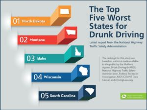The Top Five Worst States for Drunk Driving